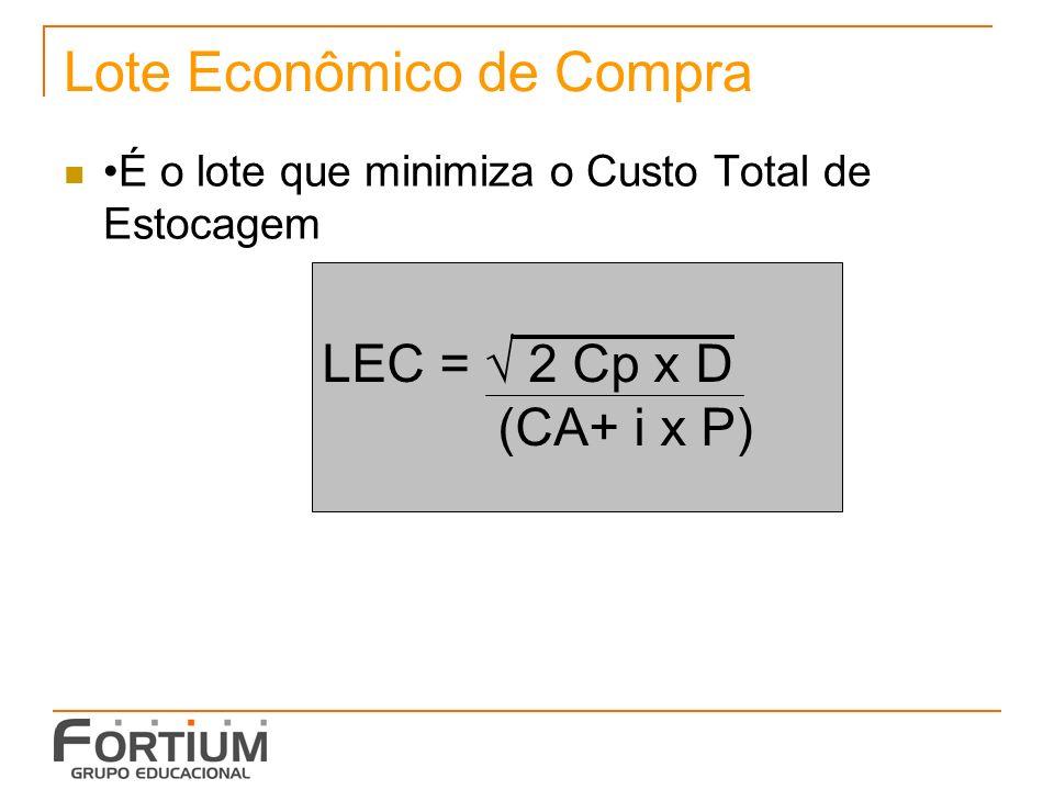 Lote Econômico de Compra É o lote que minimiza o Custo Total de Estocagem LEC = 2 Cp x D (CA+ i x P)