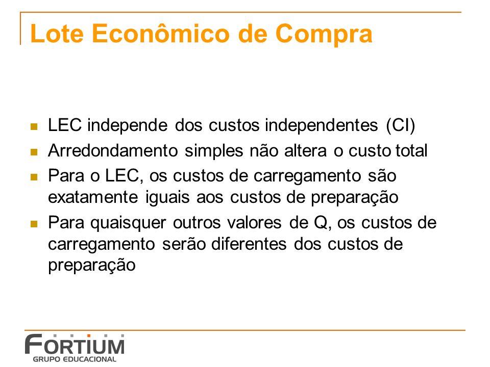 Lote Econômico de Compra LEC independe dos custos independentes (CI) Arredondamento simples não altera o custo total Para o LEC, os custos de carregam