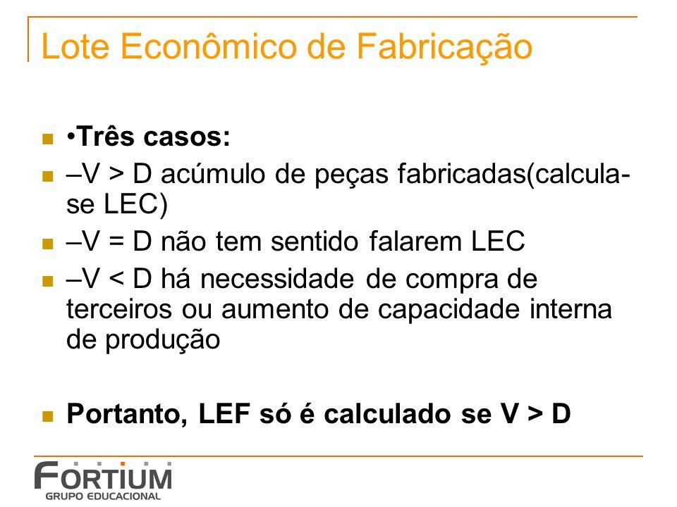 Fórmula do LEF t = Q/V –t = tempo p/ produzir lote Q –Q = lote de fabricação –V = velocidade(ou cadência) de fabricação C = t x D –C = consumo do item durante o tempo de fabricação do lote Q –D = demanda do item