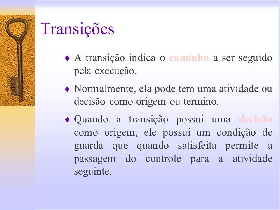 Transições - Representação Gráfica [Não] [Sim] Transição