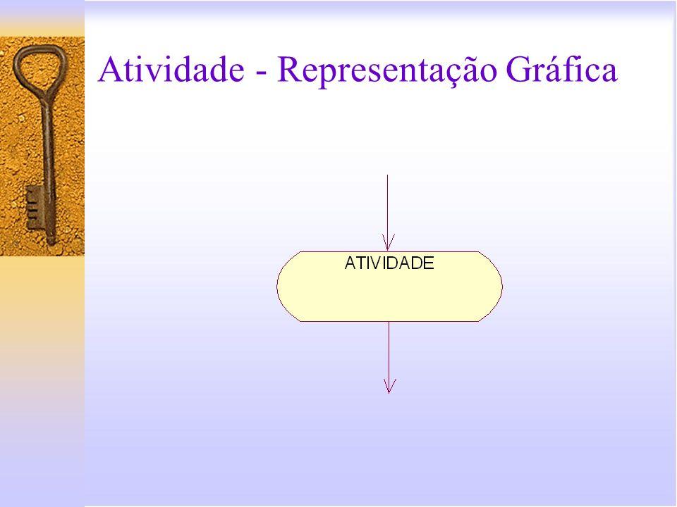 Decisão Decisão é um recurso utilizado para controlar desvios no fluxo de controle de um diagrama de atividade.