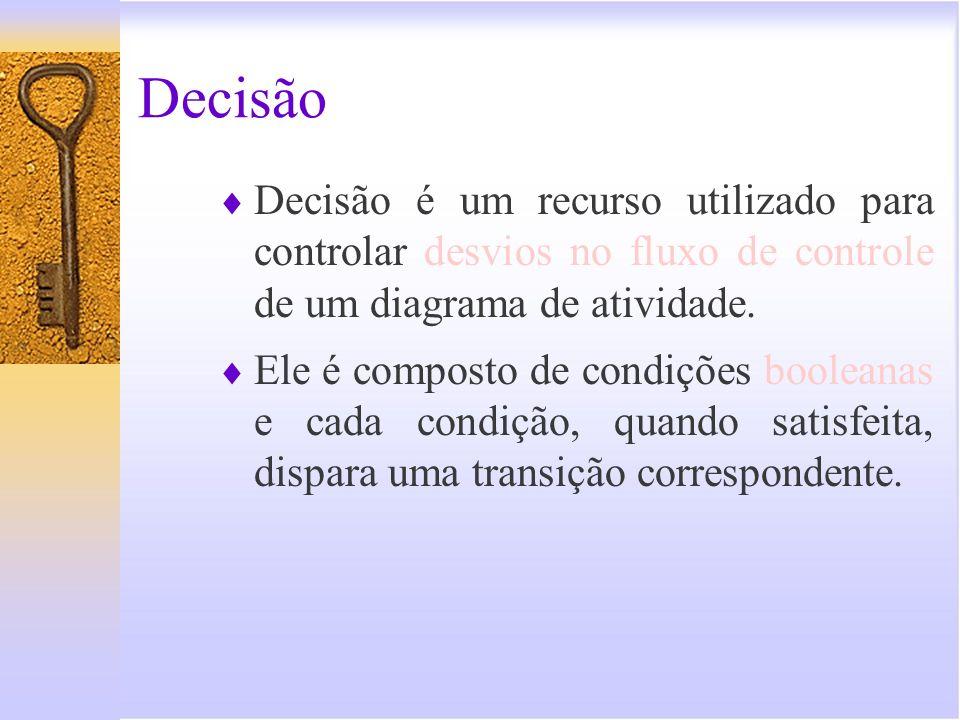 Decisão - Representação Gráfica [Não] [Sim]