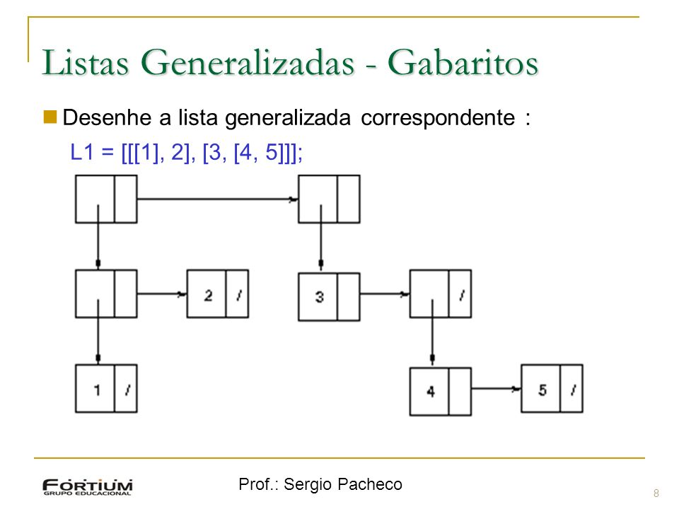 Prof.: Sergio Pacheco Listas Generalizadas - Gabaritos 9 Desenhe a lista generalizada correspondente : L2 = [[1, [2, 3]], [[4]], 5];