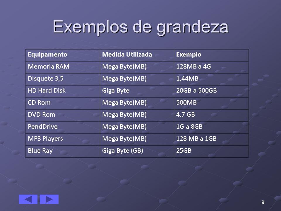 Exemplos de grandeza 9 EquipamentoMedida UtilizadaExemplo Memoria RAMMega Byte(MB)128MB a 4G Disquete 3,5Mega Byte(MB)1,44MB HD Hard DiskGiga Byte20GB