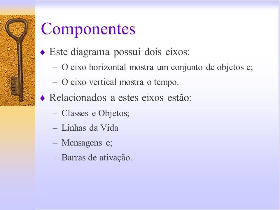 Componentes Este diagrama possui dois eixos: –O eixo horizontal mostra um conjunto de objetos e; –O eixo vertical mostra o tempo. Relacionados a estes