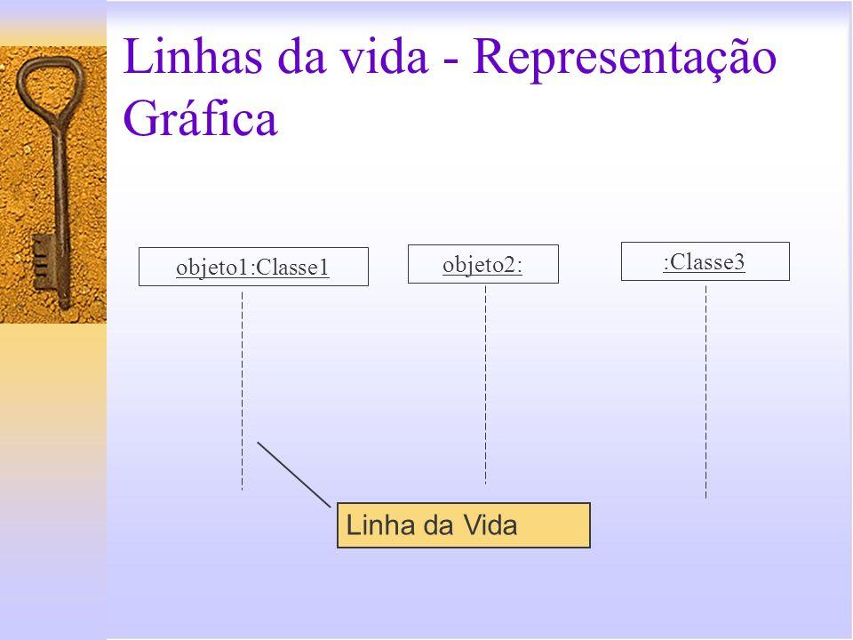 Linhas da vida - Representação Gráfica objeto1:Classe1 objeto2: :Classe3 Linha da Vida
