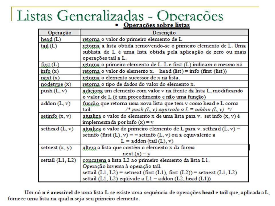 Prof.: Sergio Pacheco Listas Generalizadas - Operações 21