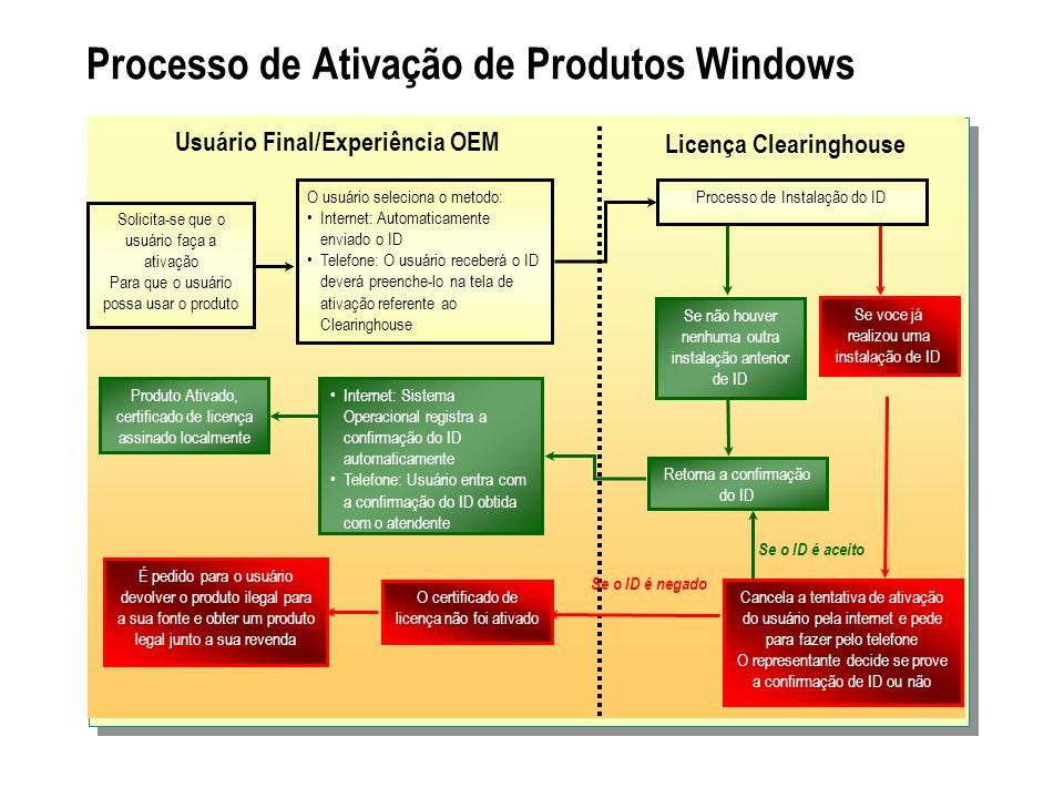 Processo de Ativação de Produtos Windows Usuário Final/Experiência OEM Licença Clearinghouse Se o ID é aceito Se o ID é negado Processo de Instalação