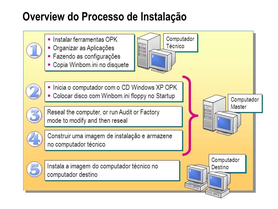 Overview do Processo de Instalação Computador Técnico Instalar ferramentas OPK Organizar as Aplicações Fazendo as configurações Copia Winbom.ini no di