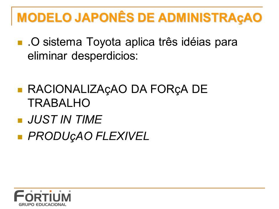 MODELO JAPONÊS DE ADMINISTRAçAO.O sistema Toyota aplica três idéias para eliminar desperdicios: RACIONALIZAçAO DA FORçA DE TRABALHO JUST IN TIME PRODU
