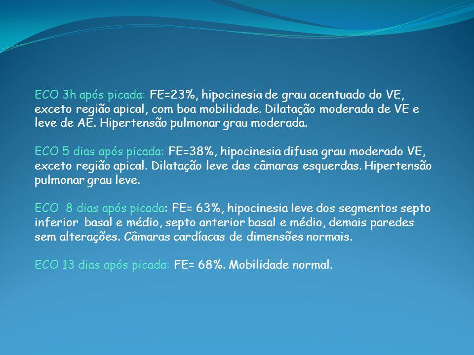 ECO 3h após picada: FE=23%, hipocinesia de grau acentuado do VE, exceto região apical, com boa mobilidade. Dilatação moderada de VE e leve de AE. Hipe
