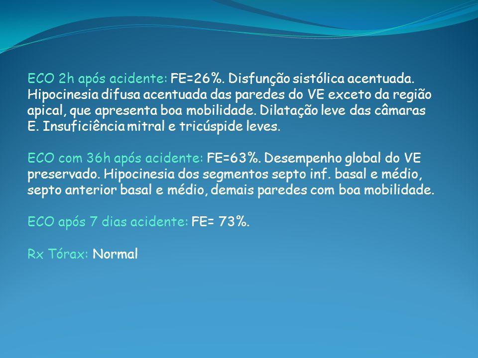 ECO 2h após acidente: FE=26%. Disfunção sistólica acentuada. Hipocinesia difusa acentuada das paredes do VE exceto da região apical, que apresenta boa