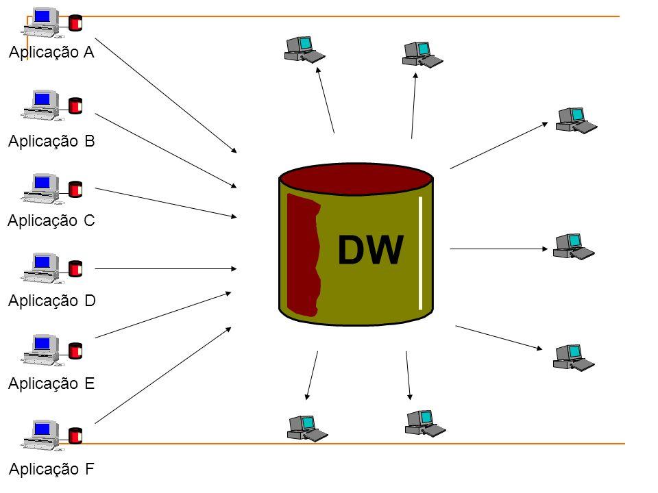Aplicação A Aplicação B Aplicação C Aplicação D Aplicação E Aplicação F DW