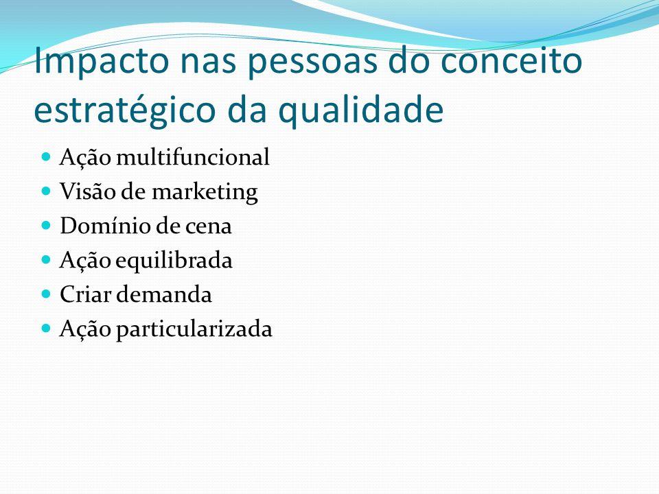 Impacto nas pessoas do conceito estratégico da qualidade Ação multifuncional Visão de marketing Domínio de cena Ação equilibrada Criar demanda Ação pa