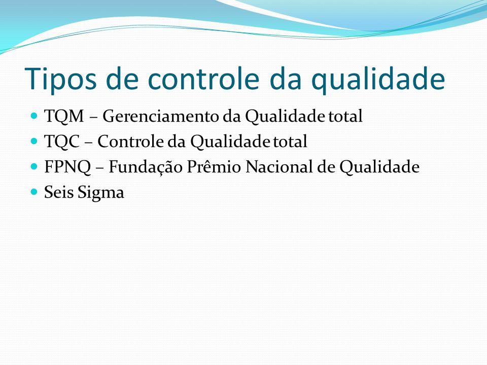 Tipos de controle da qualidade TQM – Gerenciamento da Qualidade total TQC – Controle da Qualidade total FPNQ – Fundação Prêmio Nacional de Qualidade S