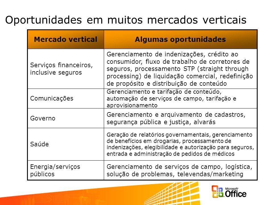 Oportunidades em muitos mercados verticais Gerenciamento de serviços de campo, logística, solução de problemas, televendas/marketing Energia/serviços