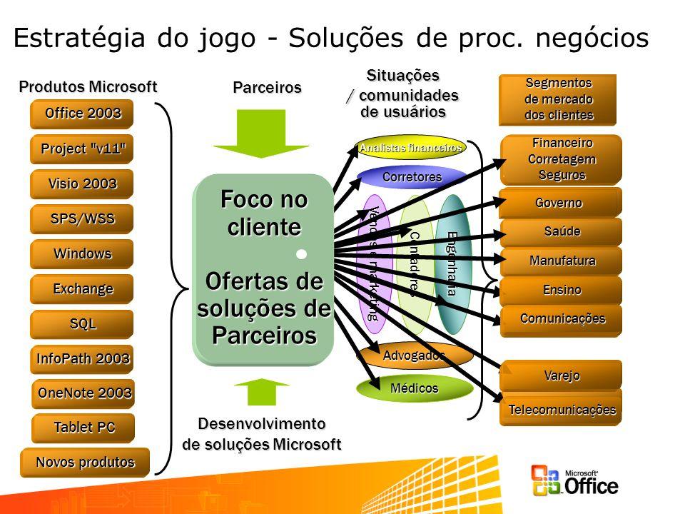 Estratégia do jogo - Soluções de proc. negócios Parceiros Desenvolvimento de soluções Microsoft Situações / comunidades de usuários Analistas financei