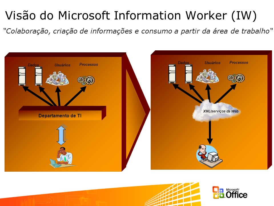 DadosUsuários Processos Visão do Microsoft Information Worker (IW) Colaboração, criação de informações e consumo a partir da área de trabalho DadosUsuários Processos Departamento de TI XML/serviços da Web