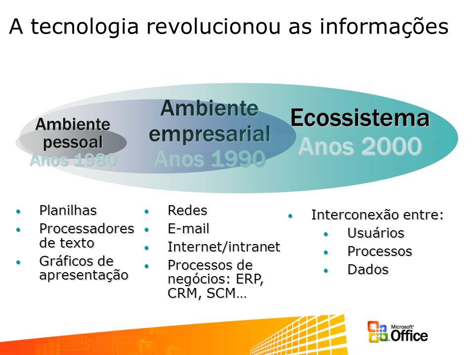 Planilhas Planilhas Processadores de texto Processadores de texto Gráficos de apresentação Gráficos de apresentação Redes Redes E-mail E-mail Internet/intranet Internet/intranet Processos de negócios: ERP, CRM, SCM… Processos de negócios: ERP, CRM, SCM… Interconexão entre: Interconexão entre: Usuários Usuários Processos Processos Dados Dados Ambiente empresarial Anos 1990 Ambiente pessoal Anos 1980 Ecossistema Anos 2000 A tecnologia revolucionou as informações