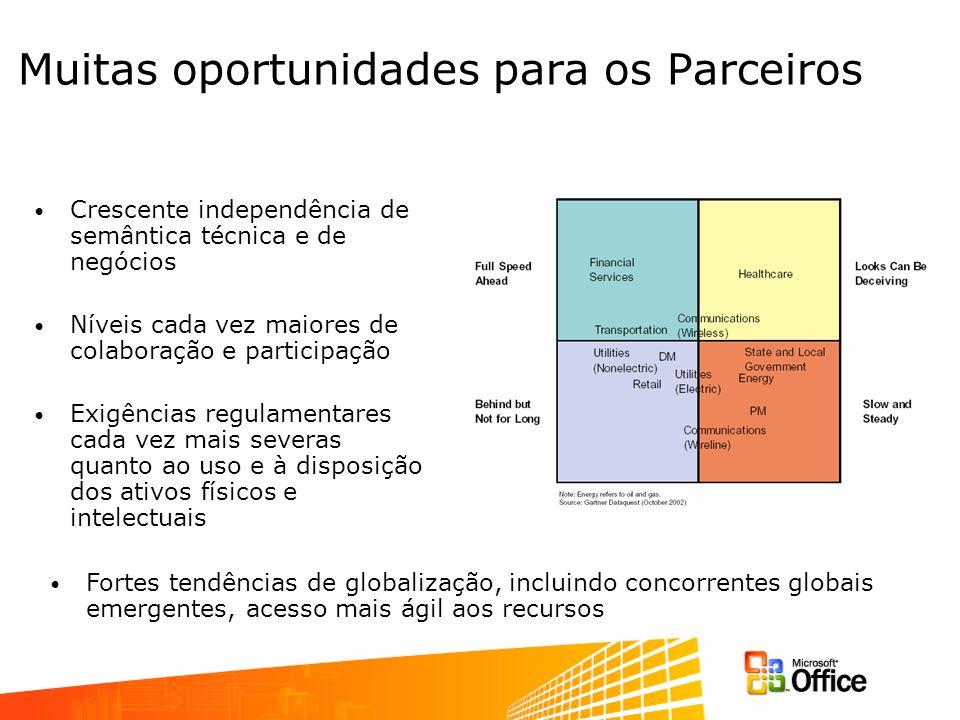 Muitas oportunidades para os Parceiros Crescente independência de semântica técnica e de negócios Níveis cada vez maiores de colaboração e participaçã