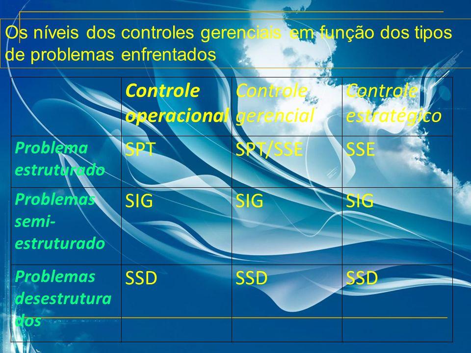 Os níveis dos controles gerenciais em função dos tipos de problemas enfrentados Controle operacional Controle gerencial Controle estratégico Problema