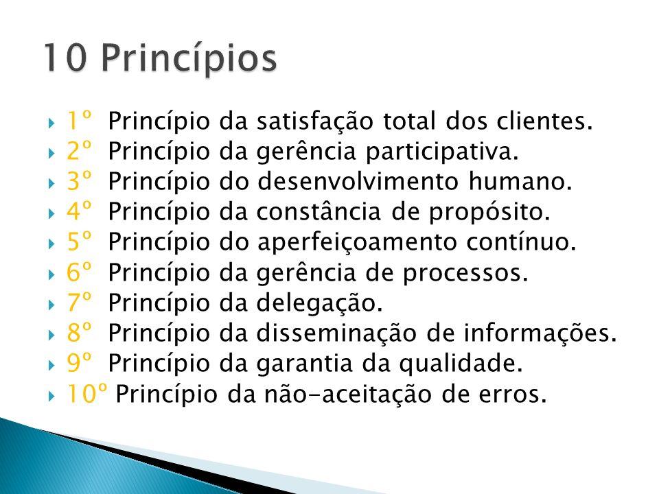 1º Princípio da satisfação total dos clientes. 2º Princípio da gerência participativa. 3º Princípio do desenvolvimento humano. 4º Princípio da constân
