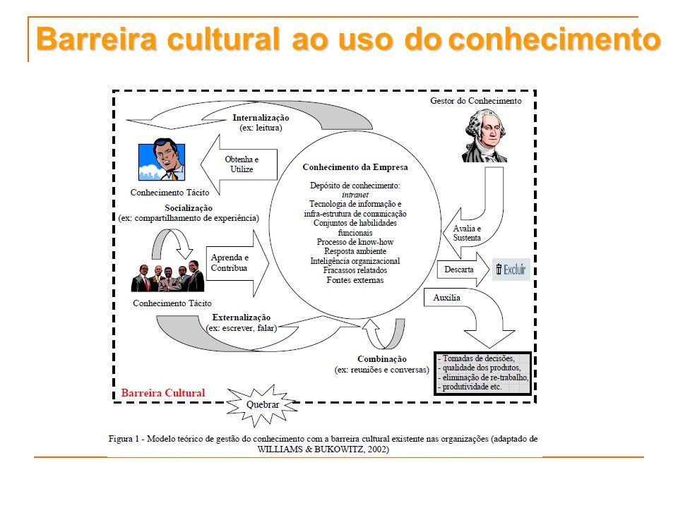 Barreira cultural ao uso doconhecimento Barreira cultural ao uso do conhecimento