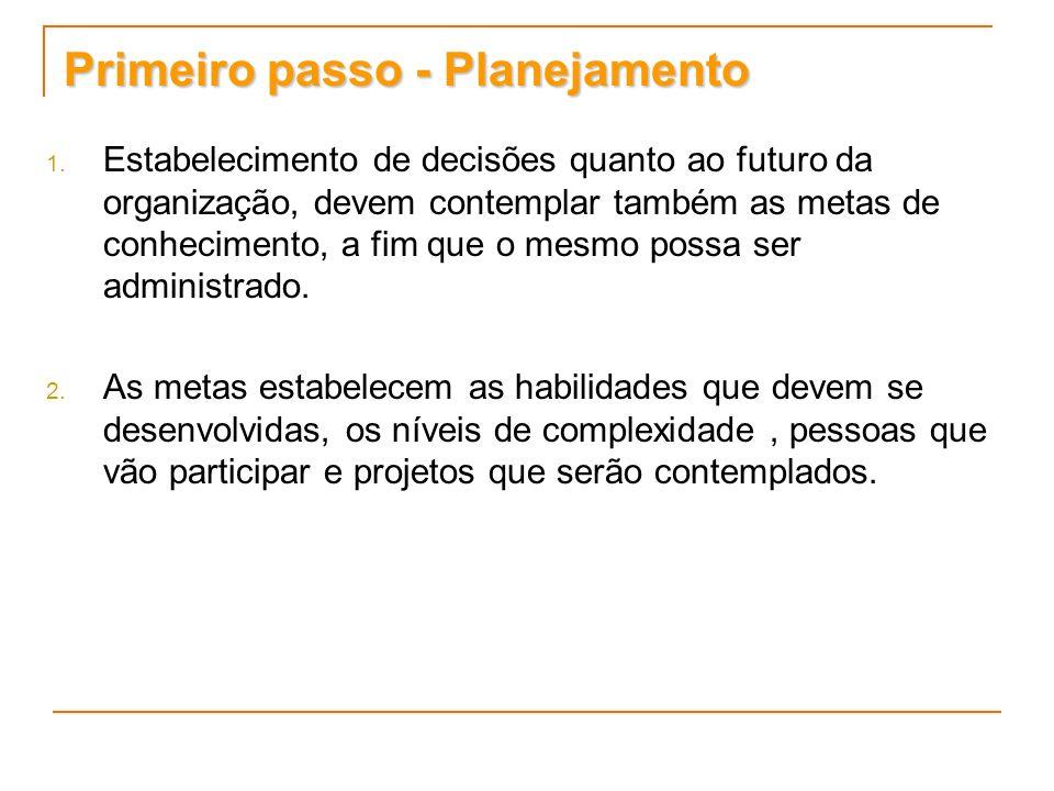 Primeiro passo - Planejamento 1. 1. Estabelecimento de decisões quanto ao futuro da organização, devem contemplar também as metas de conhecimento, a f