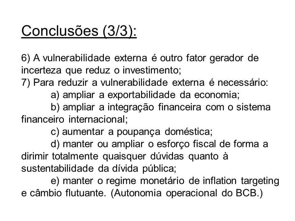 Conclusões (3/3): 6) A vulnerabilidade externa é outro fator gerador de incerteza que reduz o investimento; 7) Para reduzir a vulnerabilidade externa é necessário: a) ampliar a exportabilidade da economia; b) ampliar a integração financeira com o sistema financeiro internacional; c) aumentar a poupança doméstica; d) manter ou ampliar o esforço fiscal de forma a dirimir totalmente quaisquer dúvidas quanto à sustentabilidade da dívida pública; e) manter o regime monetário de inflation targeting e câmbio flutuante.