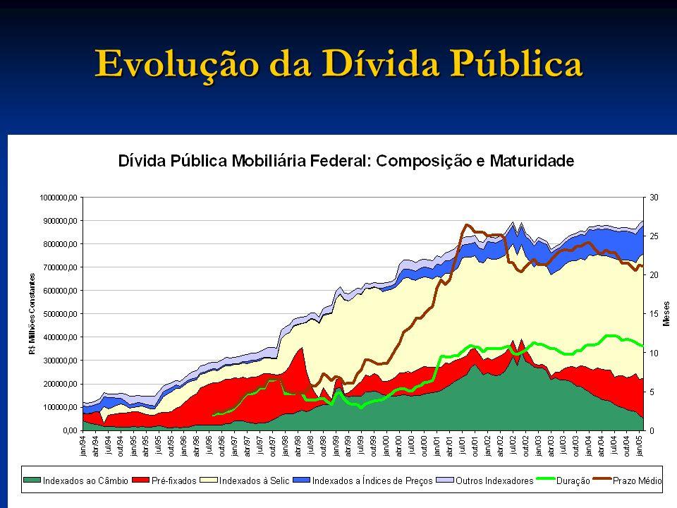 Evolução da Dívida Pública