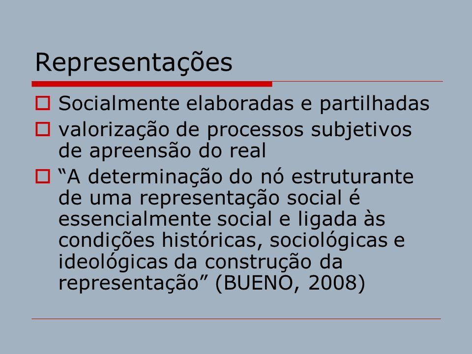 Representações Socialmente elaboradas e partilhadas valorização de processos subjetivos de apreensão do real A determinação do nó estruturante de uma