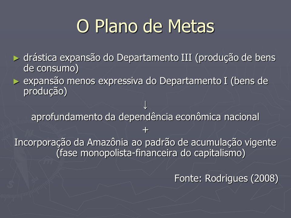 O Plano de Metas drástica expansão do Departamento III (produção de bens de consumo) drástica expansão do Departamento III (produção de bens de consumo) expansão menos expressiva do Departamento I (bens de produção) expansão menos expressiva do Departamento I (bens de produção) aprofundamento da dependência econômica nacional + Incorporação da Amazônia ao padrão de acumulação vigente (fase monopolista-financeira do capitalismo) Fonte: Rodrigues (2008)