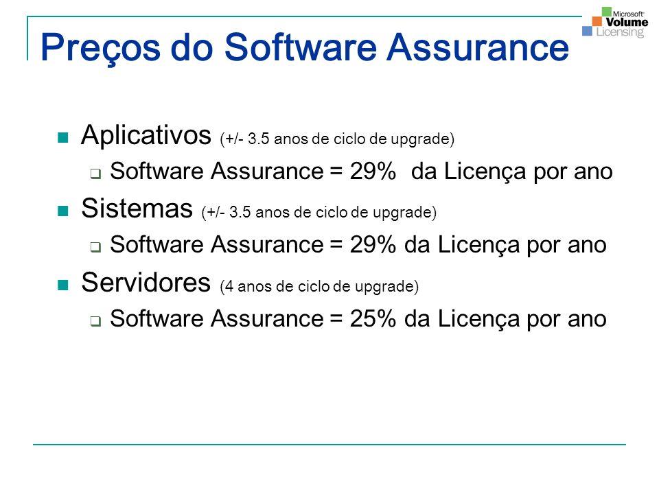 Preços do Software Assurance Aplicativos (+/- 3.5 anos de ciclo de upgrade) Software Assurance = 29% da Licença por ano Sistemas (+/- 3.5 anos de cicl