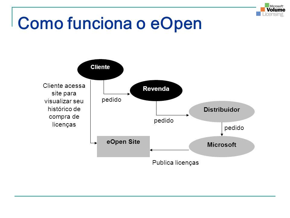 Como funciona o eOpen Cliente Revenda Distribuidor Microsoft eOpen Site pedido Publica licenças Cliente acessa site para visualizar seu histórico de c