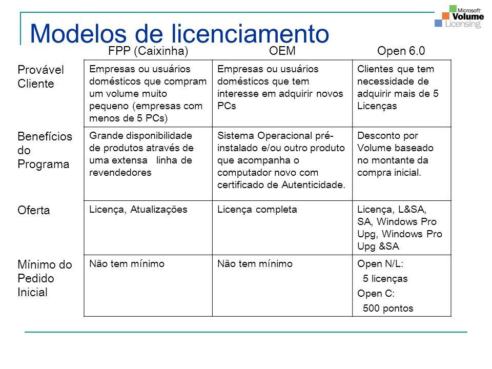 Modelos de licenciamento FPP (Caixinha)OEMOpen 6.0 Provável Cliente Empresas ou usuários domésticos que compram um volume muito pequeno (empresas com