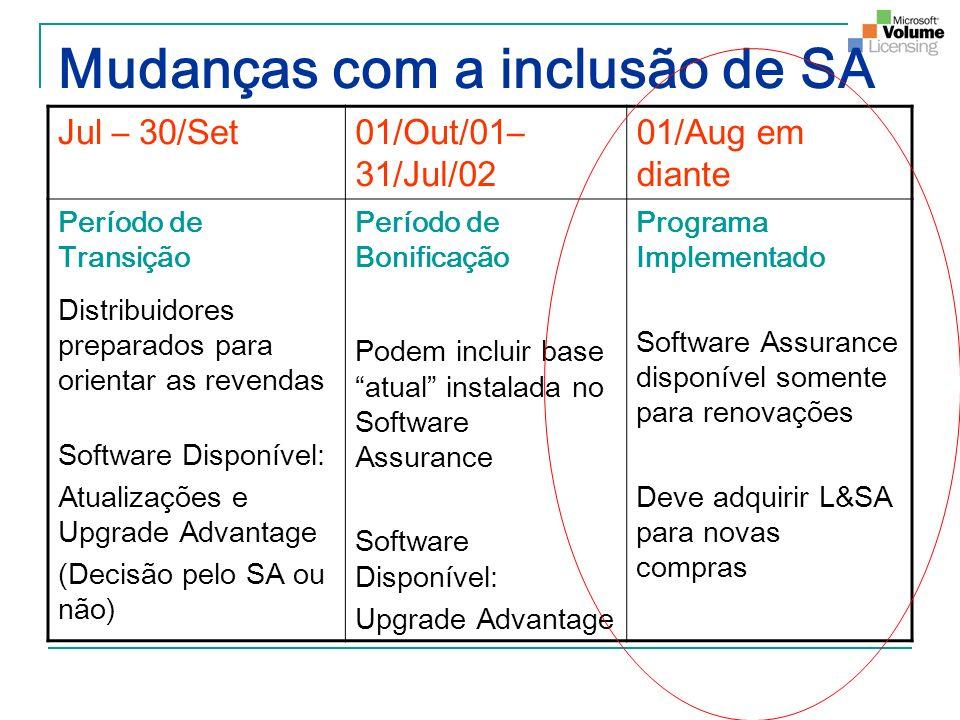 Mudanças com a inclusão de SA Jul – 30/Set01/Out/01– 31/Jul/02 01/Aug em diante Período de Transição Distribuidores preparados para orientar as revend