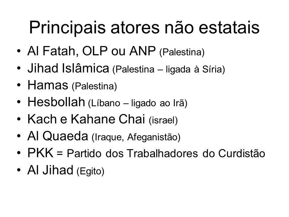 Principais atores não estatais Al Fatah, OLP ou ANP (Palestina) Jihad Islâmica (Palestina – ligada à Síria) Hamas (Palestina) Hesbollah (Líbano – liga