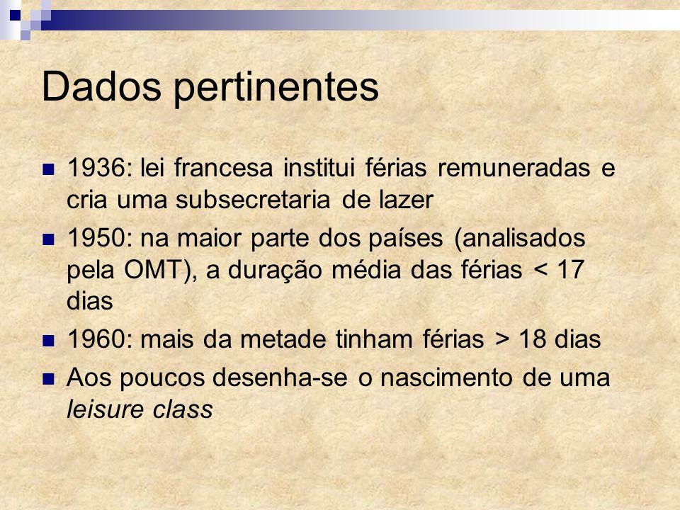 Dados pertinentes 1936: lei francesa institui férias remuneradas e cria uma subsecretaria de lazer 1950: na maior parte dos países (analisados pela OM