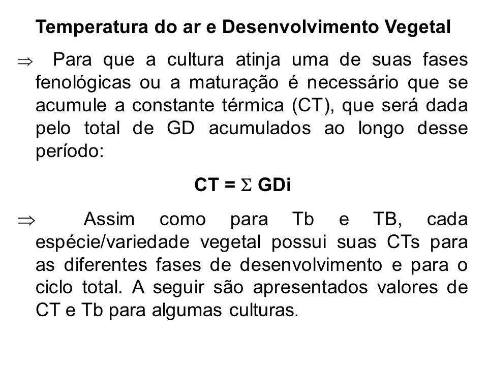 Temperatura do ar e Desenvolvimento Vegetal Para que a cultura atinja uma de suas fases fenológicas ou a maturação é necessário que se acumule a const