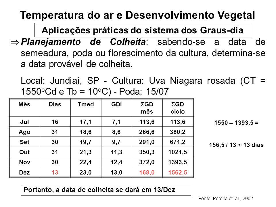 Aplicações práticas do sistema dos Graus-dia Planejamento de Colheita: sabendo-se a data de semeadura, poda ou florescimento da cultura, determina-se