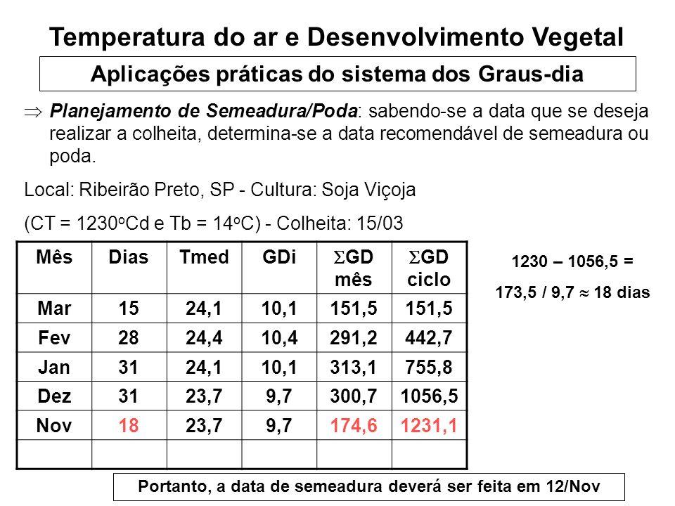 Aplicações práticas do sistema dos Graus-dia Planejamento de Semeadura/Poda: sabendo-se a data que se deseja realizar a colheita, determina-se a data