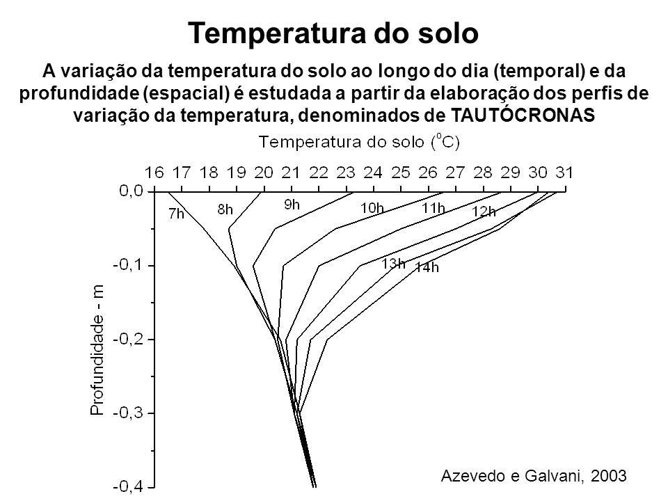 A variação da temperatura do solo ao longo do dia (temporal) e da profundidade (espacial) é estudada a partir da elaboração dos perfis de variação da