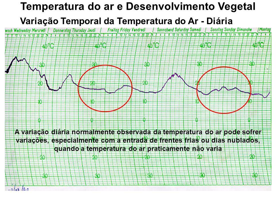 Variação Temporal da Temperatura do Ar - Diária Temperatura do ar e Desenvolvimento Vegetal A variação diária normalmente observada da temperatura do