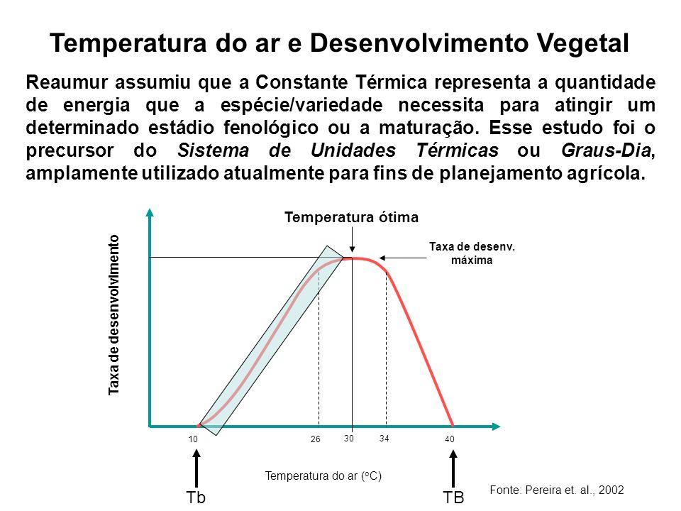 Temperatura do ar e Desenvolvimento Vegetal O conceito dos Graus-Dia (GD) baseia-se no fato de que a taxa de desenvolvimento de uma espécie/ variedade vegetal está relacionada com a temperatura do meio.