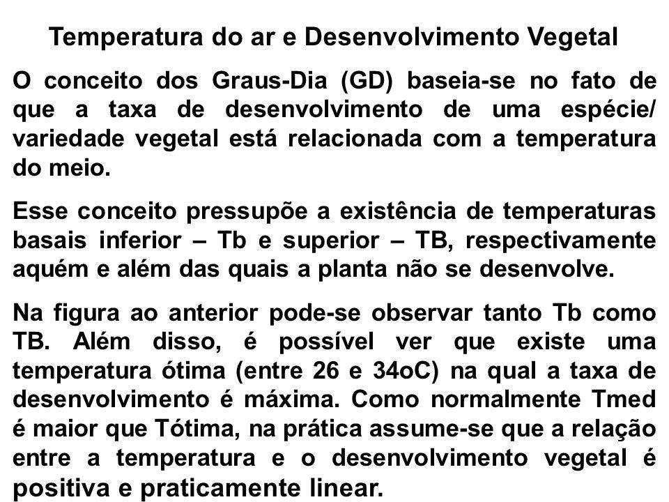 Temperatura do ar e Desenvolvimento Vegetal O conceito dos Graus-Dia (GD) baseia-se no fato de que a taxa de desenvolvimento de uma espécie/ variedade