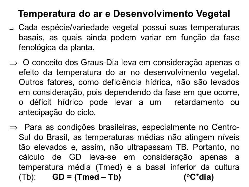 Temperatura do ar e Desenvolvimento Vegetal Cada espécie/variedade vegetal possui suas temperaturas basais, as quais ainda podem variar em função da f
