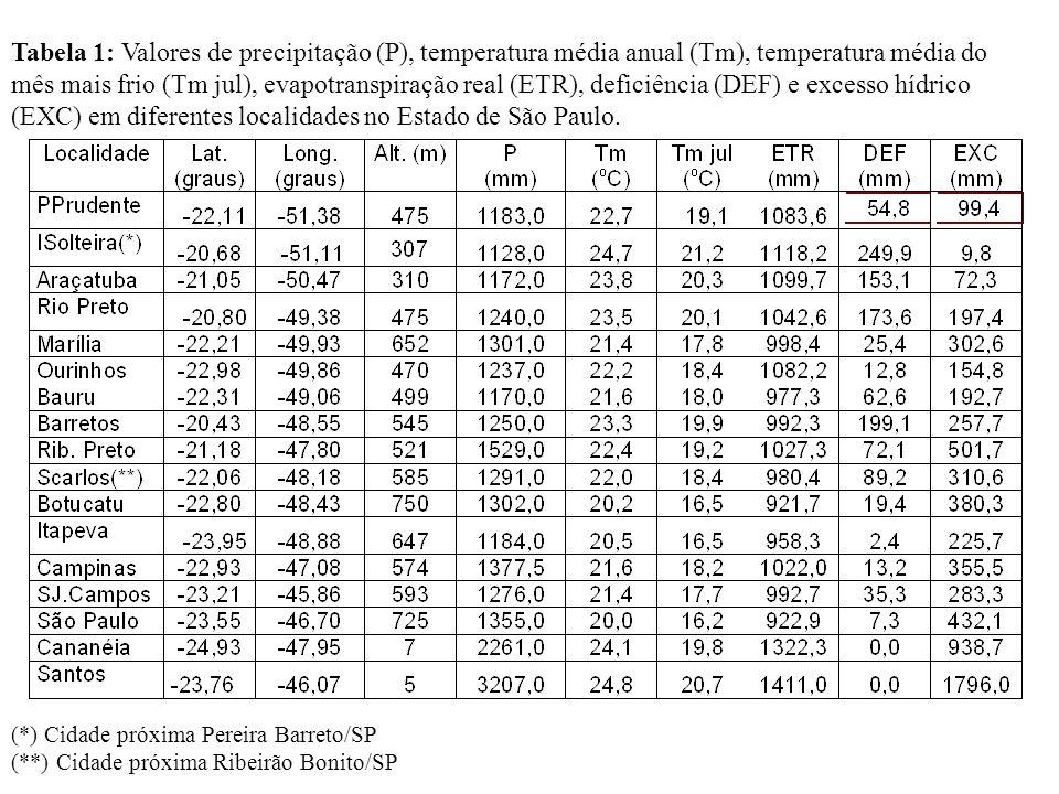 Tabela 1: Valores de precipitação (P), temperatura média anual (Tm), temperatura média do mês mais frio (Tm jul), evapotranspiração real (ETR), defici