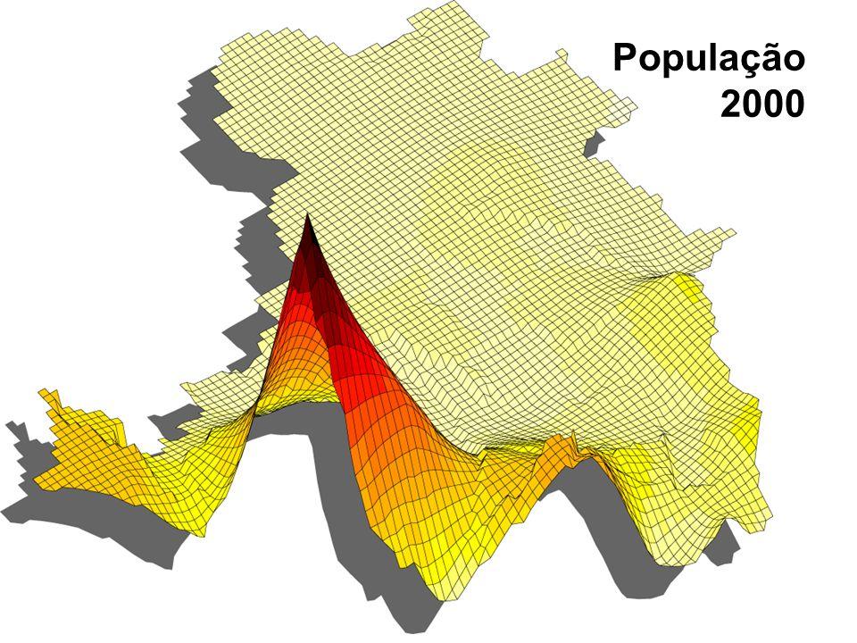 Crescimento da população dos Estados