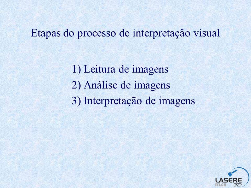 Elementos de interpretação visual Localização Tonalidade ou Cor Textura Tamanho Forma Sombra Padrão