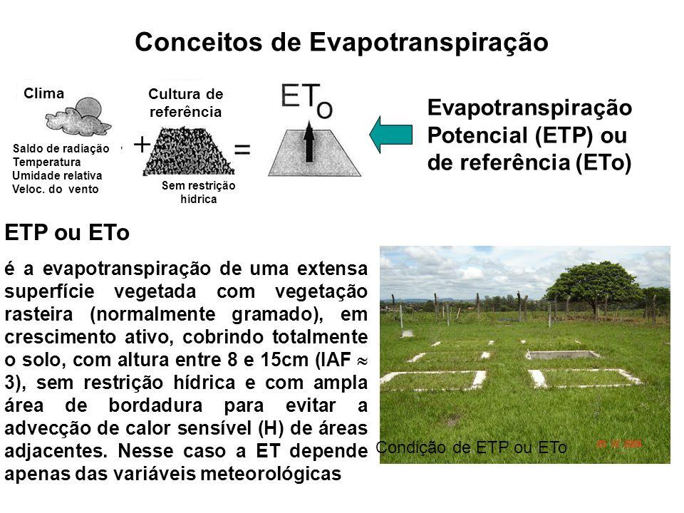 Conceitos de Evapotranspiração Evapotranspiração Potencial (ETP) ou de referência (ETo) Clima Saldo de radiação Temperatura Umidade relativa Veloc. do